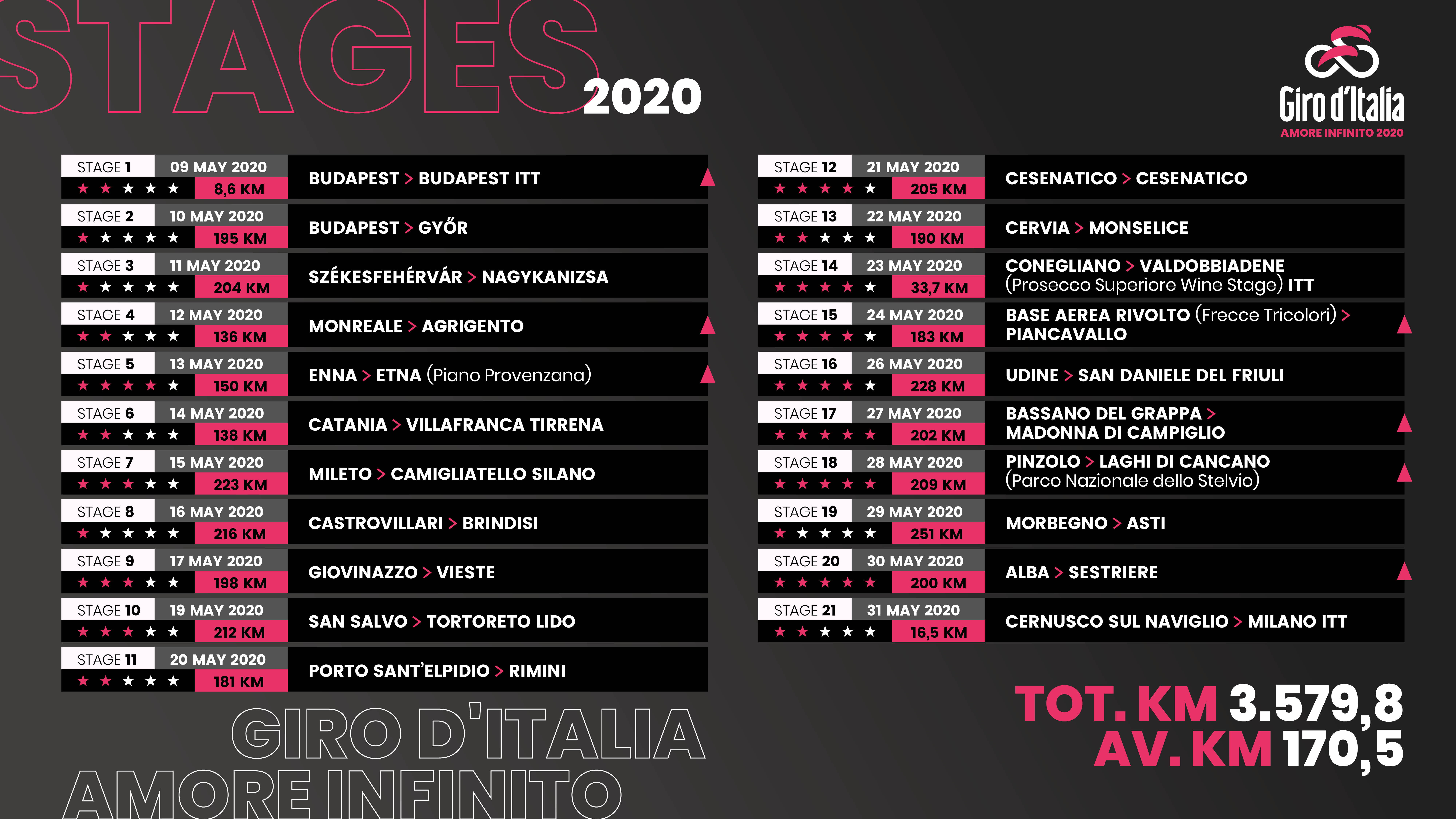 GIRO D'ITALIA 2020: ufficiali le tappe! Tappa-clou nel ...